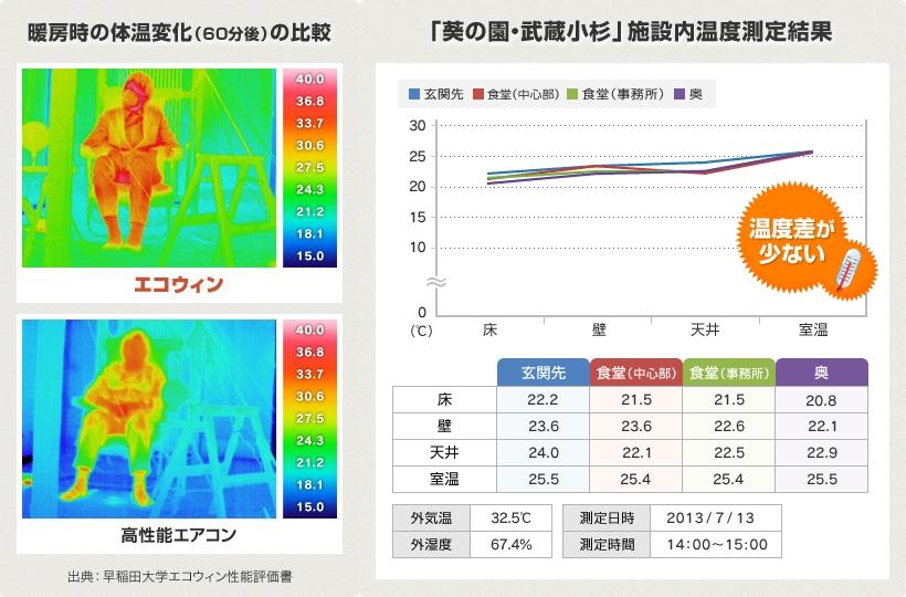 画像:体温変化の比較